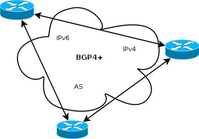 BGP Hosting