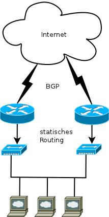 BGP Static Hosting