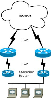 Dynamisches BGP Hosting